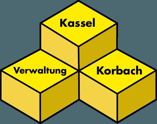 Filial-Bausteine